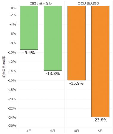 他院からの紹介入院症例数(2020年5月の前年同月増減率、449病院のデータを分析)