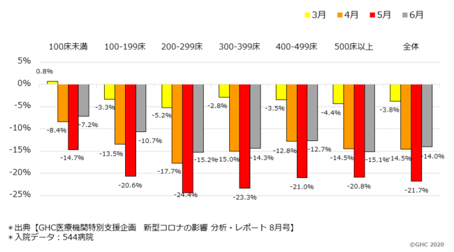 図.2 入院症例数の前年同月比減少率(病院規模別)