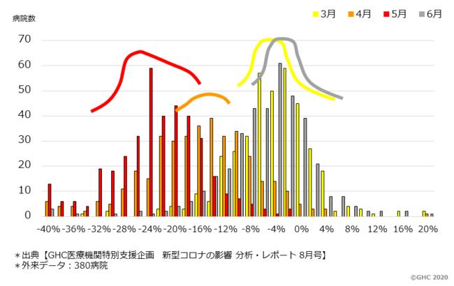 図.1 外来症例数の前年同月比