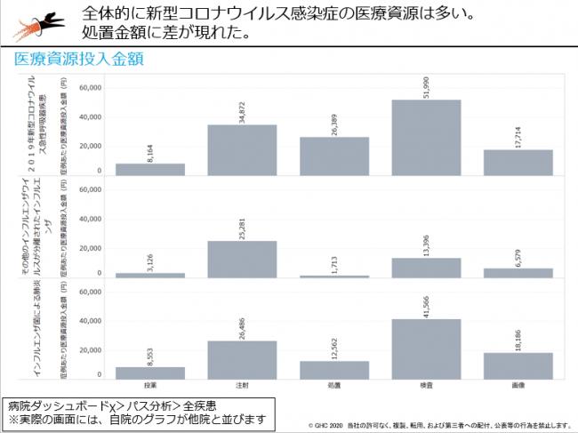 図表13:全体的に新型コロナの医療費は高く、特に処置金額に差