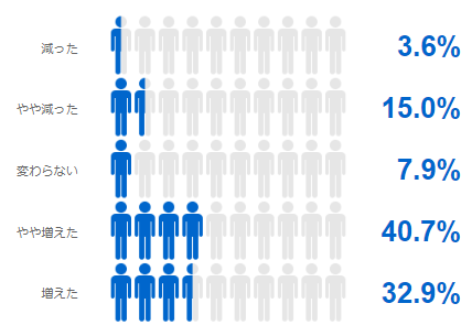 図表6「新型コロナウイルス感染症による影響で職員の業務量は変化しましたか」