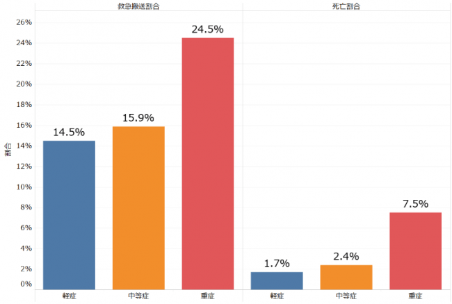 図表10:重症度別の救急搬送割合(左)と死亡割合