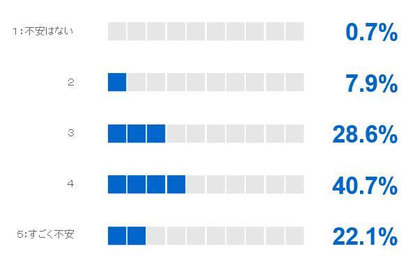 図表3「不安レベルの最高値を『5』とした場合、現状の不安レベルの値を教えて下さい」