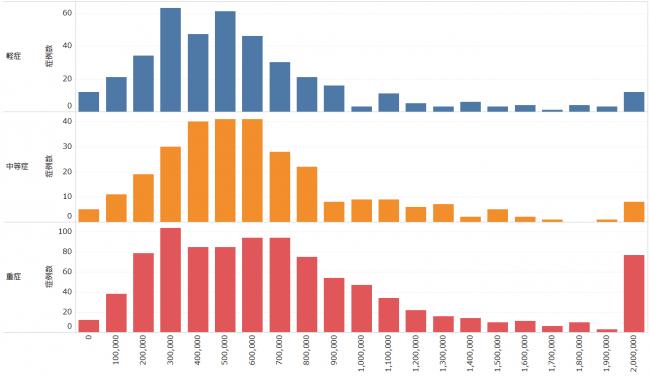 図表11:重症度別の医療費分布