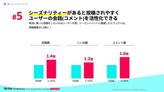 ユーザーは時流に乗った投稿をしたい傾向にあるため、シーズンイベントに関連したエフェクトは投稿頻度が1.4倍、コメント数も1.6倍と高くなっている。