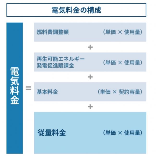電気料金の構成(まちエネ きほんプラン)