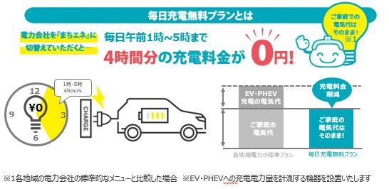 令和3年度ダイナミックプライシングによる電動車の充電シフト実証事業のモニター募集を開始します