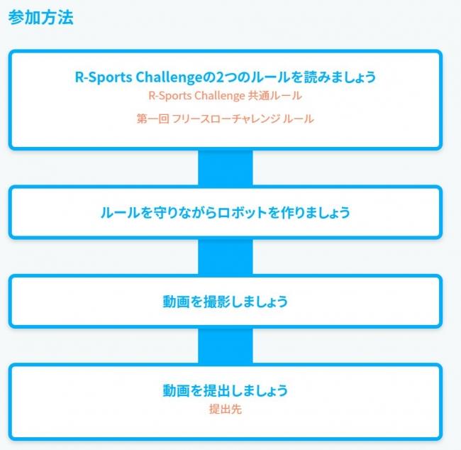 R-Sport Challenge参加方法