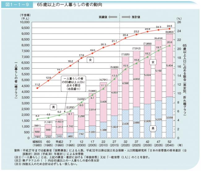 平成30年版高齢社会白書(全体版) |内閣府より