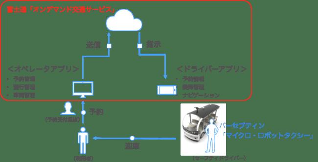 実証実験のシステム概要図