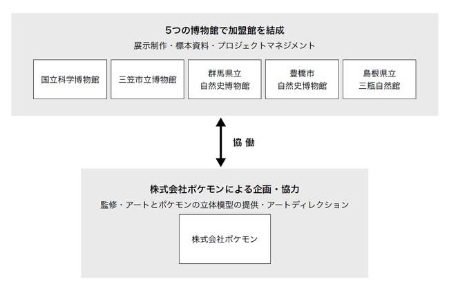 図:巡回展「ポケモン化石博物館」協業体制
