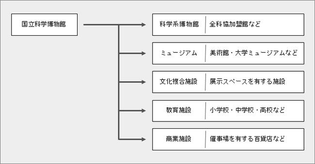 図:巡回展キットの貸出イメージ