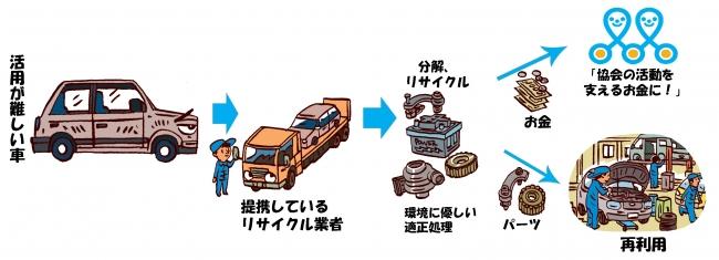 活用が難しい車の寄付イメージ(業者の引き取り金額が寄付になります))