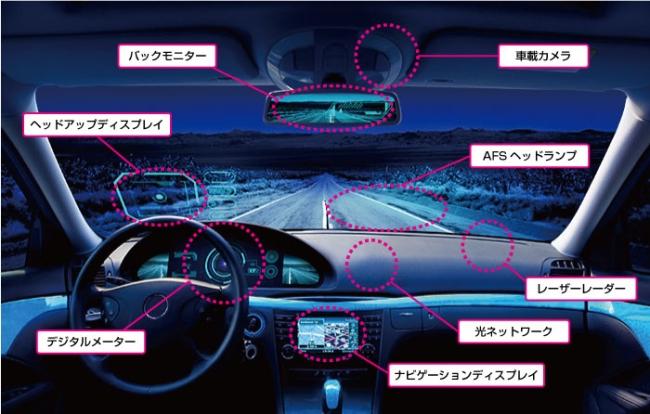 ADASを支える光学デバイス例