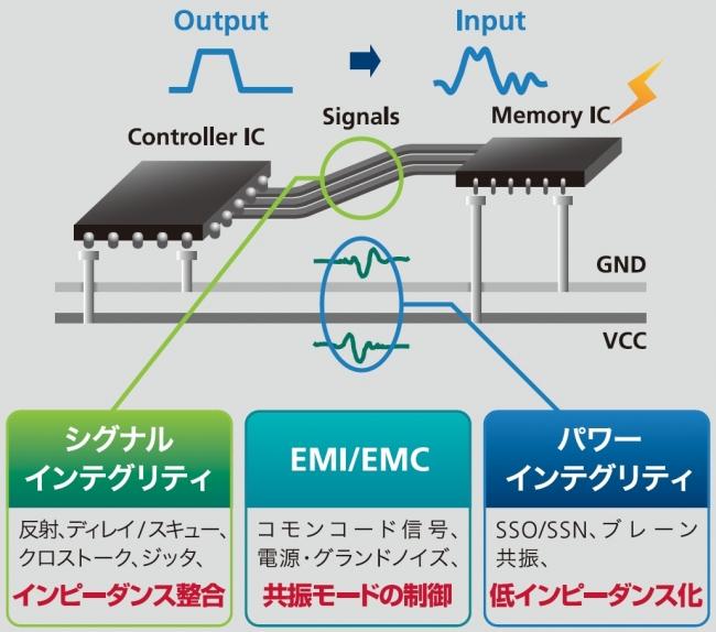 パワーインテグリティ/EMC設計時の問題点