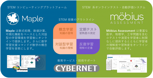 MapleCLASSの概要