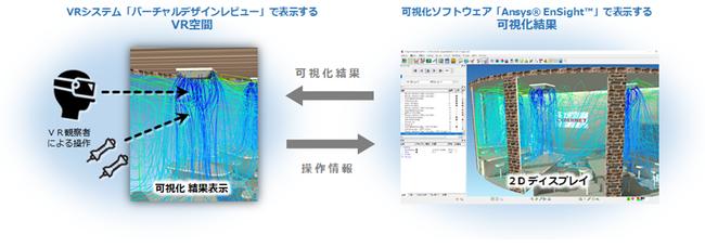 CAE で解析した設計情報をVR 空間で直接操作し、リアルタイムで確認可能に