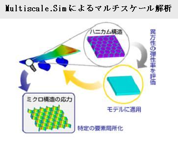 CFRP(炭素繊維強化プラスチック)をはじめとした高機能複合材料の素材開発に最適なマルチスケールCAEツールの最新版「Multiscale.Sim 4.5」リリースのお知らせ