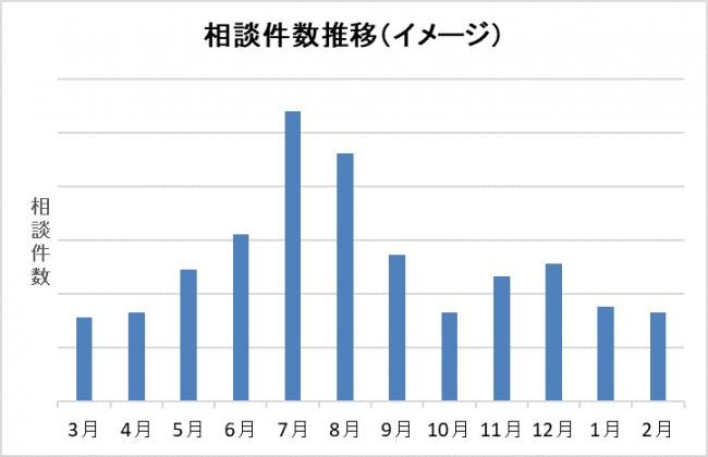 ※三菱電機サービス課調べ (グラフ1)