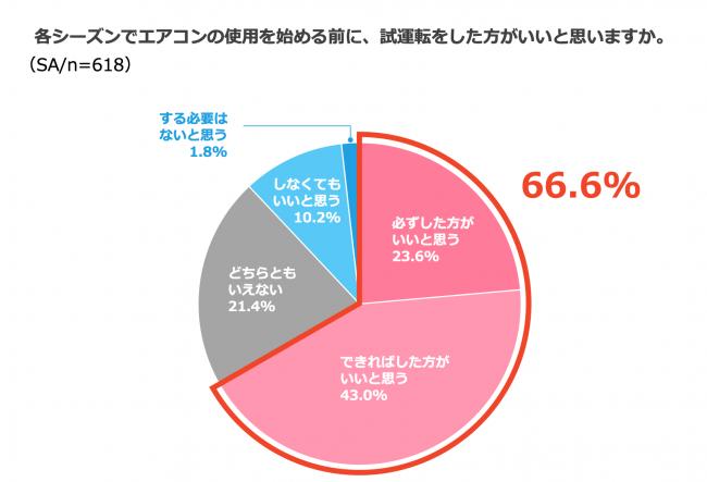 (グラフ2)