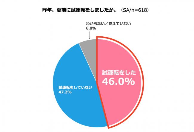 (グラフ3)