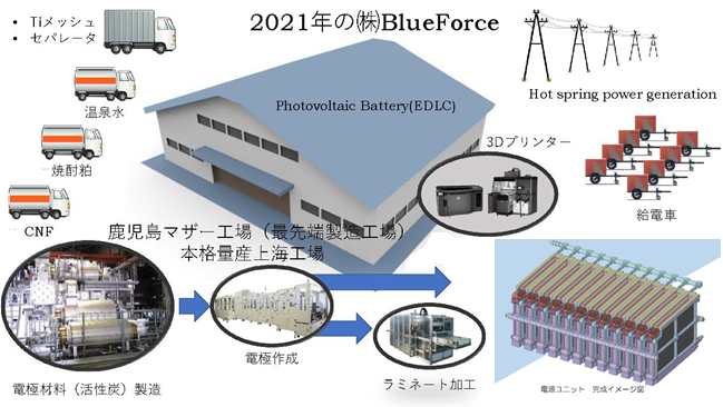株式会社「BlueForce」の計画