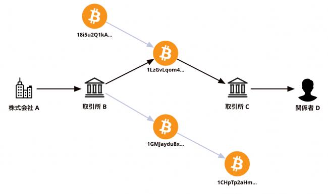 暗号資産の流れ分析のイメージ