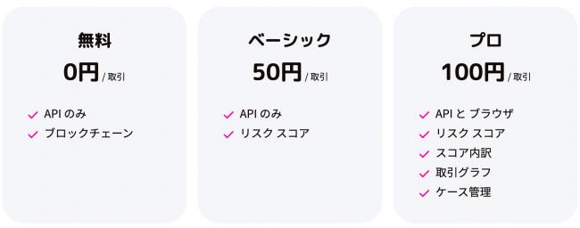 3種類の価格体系