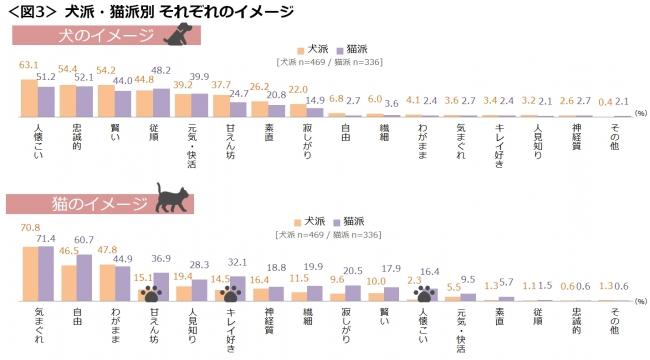 図3_犬派・猫派別それぞれのイメージ