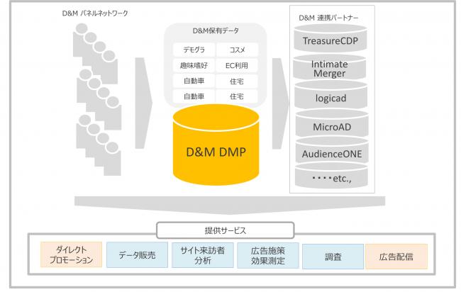 ディーアンドエム、大日本印刷の価値観クラスターを活用したWEB広告配信サービスを支援