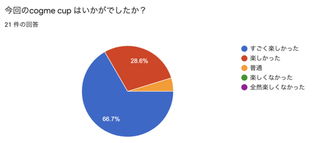 cogme cup #1 Apex Legengs の満足度は95.3%