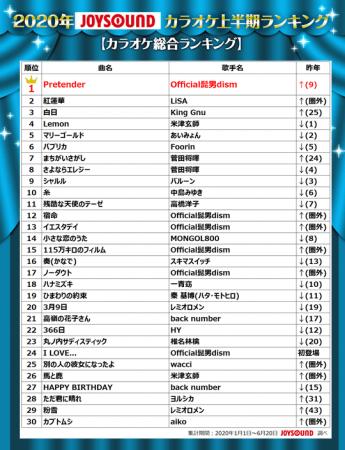 ランキング 2020 ヒット 曲 日本で一番売れた曲ランキング(平成、昭和のヒット曲・名曲)歴代シングル売上