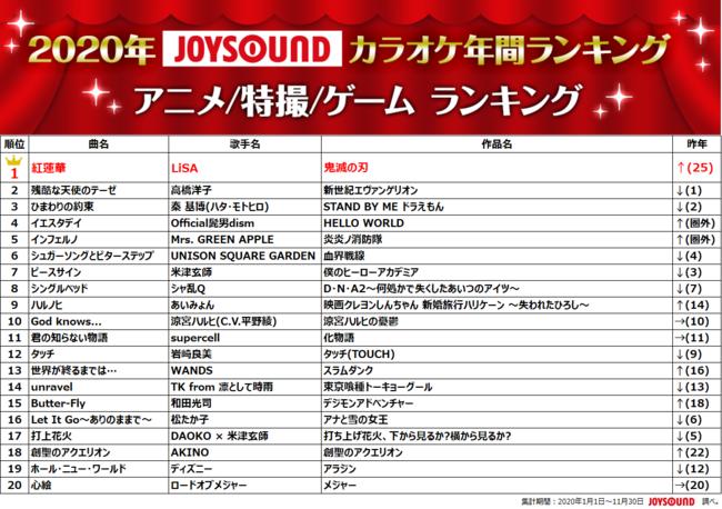 ソング ランキング アニメ 90年代の大ヒットアニソンランキング!カラオケで歌いたい名曲特集 2021年6月