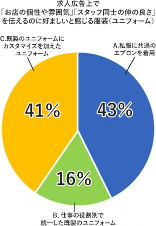 フードメディア(FoodMedia)が提供するグラフ
