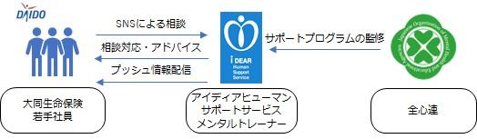 DAIDO Heart@LINE SNSメンタルトレーニング