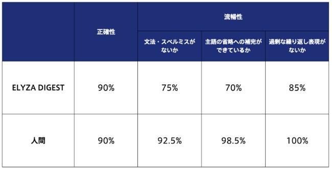"""表1. ニュース記事について、""""ELYZA DIGEST"""" と人間の要約文を比較した結果。数値は対象のニュース記事のうち、各評価項目に対して問題ない要約文を作成できた割合 (%) を表す。"""