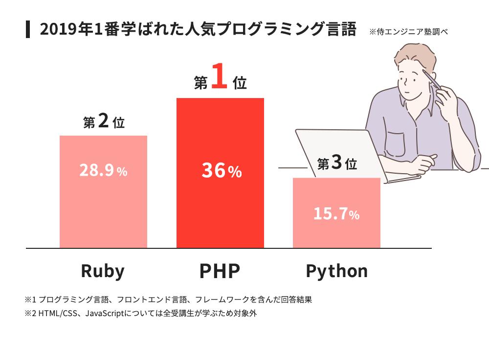 2019年1番学ばれた人気プログラミング言語を発表 1位は「PHP」次いで ...