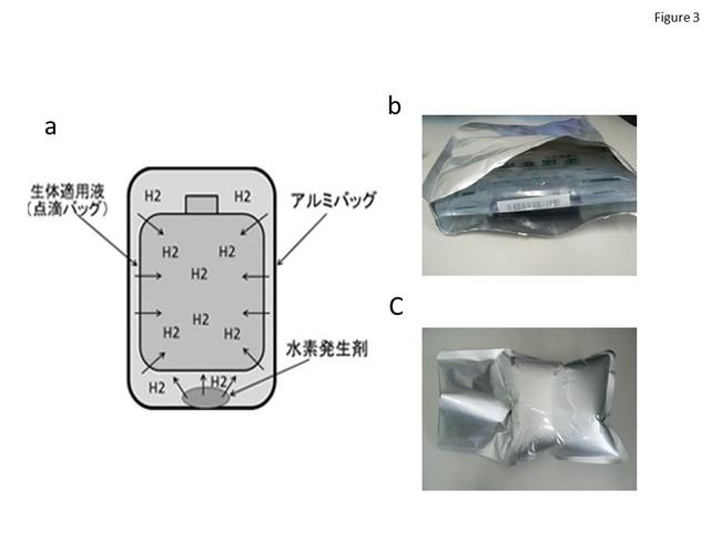 図3 水素含有生理食塩水の器具。水素発生剤を入れた不織布を少量の水で湿らせ、点滴袋と不織布の両方を減圧下にアルミ箔で包んだ。水は不織布内の薬剤と反応して水素を発生させ、バッグ内のポリエチレンフィルムを透過した水素ガスは溶液中に溶解した。