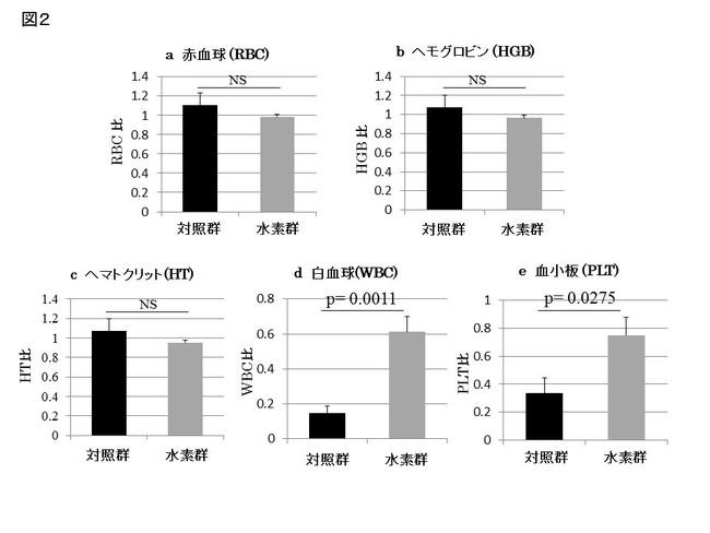 図2:放射線の血液学的データへの影響