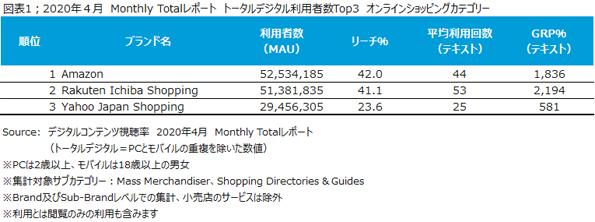 トータルデジタルで最も利用者数が多かったのはAmazonで、5,253万人が月に平均44回利用し、GRPは1,836%