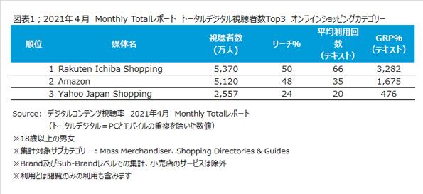 ニールセン、デジタルコンテンツ視聴率のMonthly Totalレポートによるオンラインショッピングのサービス利用状況を発表