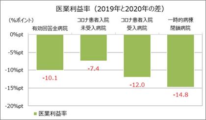 コロナ患者受入状況における経営指標の比較(全国)