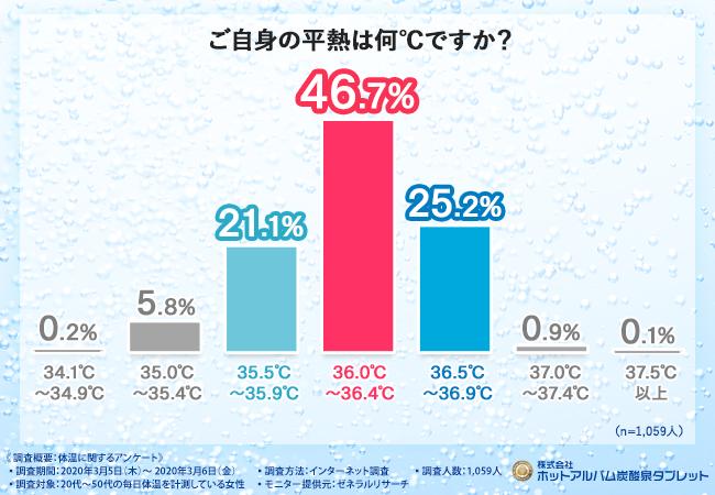 基礎体温 37度 生理前