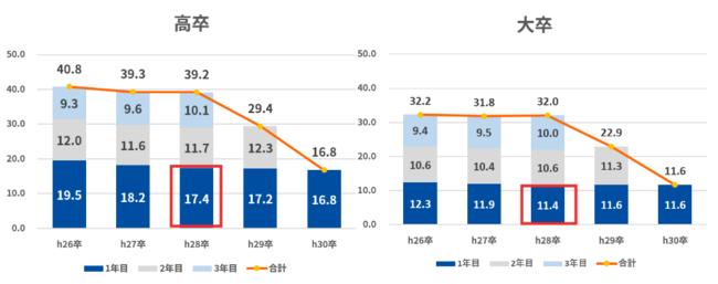 ※『学卒就職者の離職状況調査結果(平成28年3月中学・高等学校卒業者』東京労働局