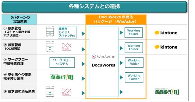 図1:5パターンの定型業務と各種システムとの連携