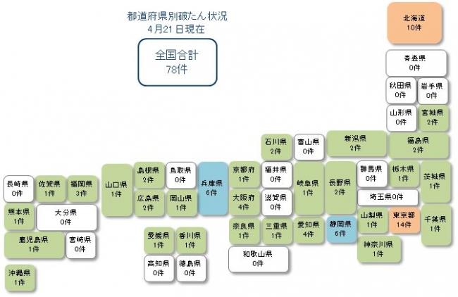 東京商工リサーチ4月21日発表