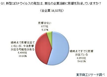 3月12日発表東京商工リサーチより出典