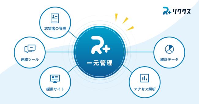 採用サイト+連絡ツール+志望者管理+アクセス解析・統計をリクタスで一元化