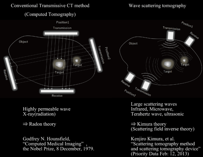 図6:散乱トモグラフィとCTの違い.