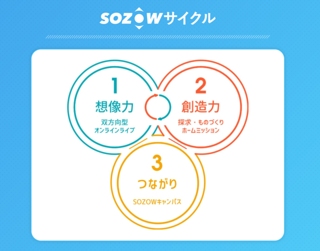SOZOW 学びのサイクル